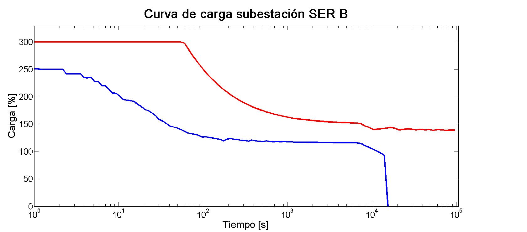 Imagen 04 - Tesis Manuel Soler Nicolau - Curva de carga subestación SER B