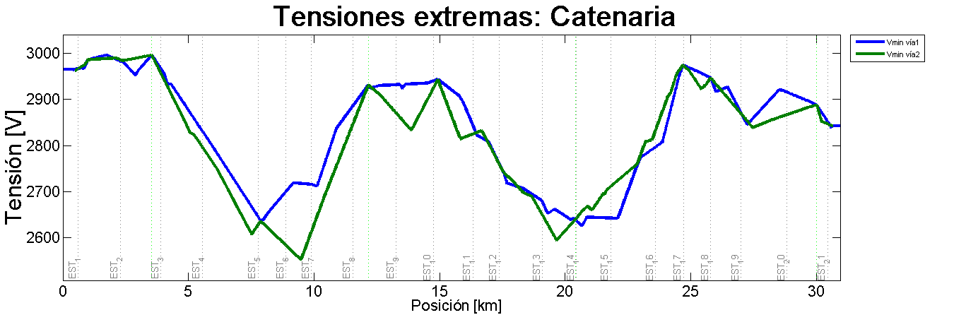 Imagen 05 - Tesis Manuel Soler Nicolau - Tensiones extremas: Catenaria