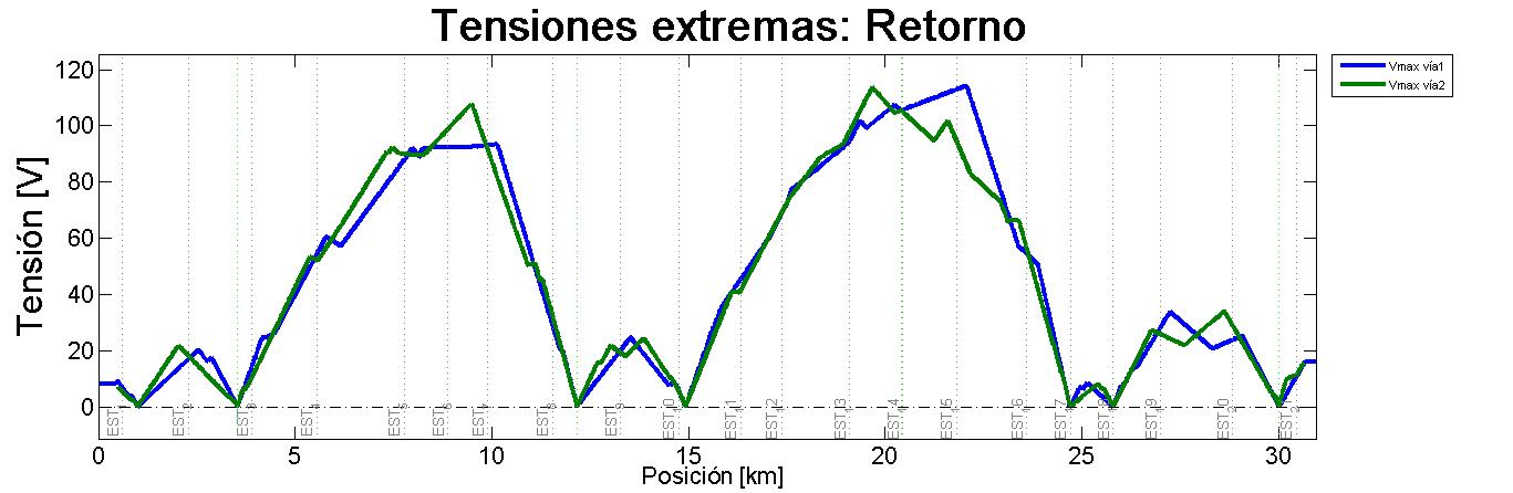 Imagen 06 - Tesis Manuel Soler Nicolau - Tensiones extremas: Retorno