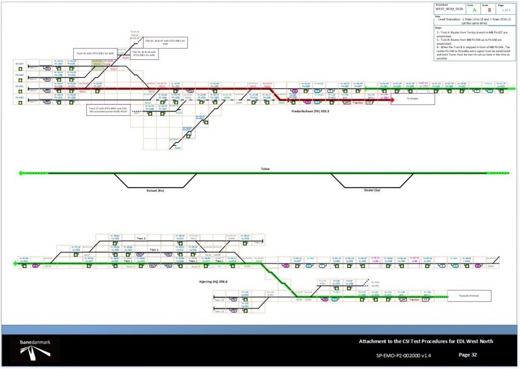 CITEF participa en las pruebas y puesta en servicio del ERTMS en Dinamarca